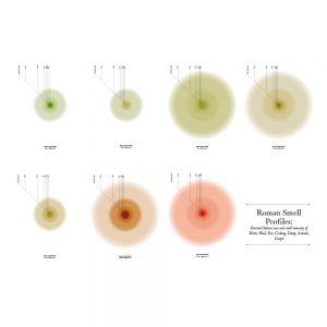 Roman Smell Profiles